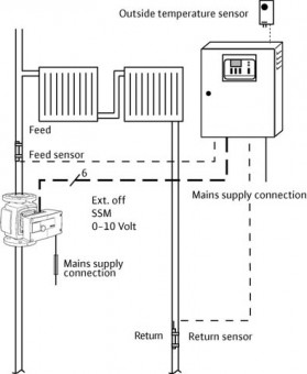 Wilo Pumpensteuerung/Comfort-Regelsystem CC-HVAC-System 1 x 22,0 FC BM